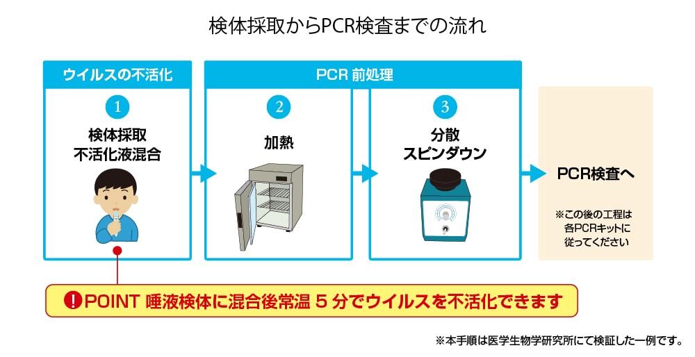 検体採取からPCR検査までの流れ
